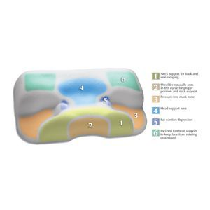 Contour CPAP Multi-Mask Bed Pillow