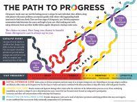 Path to Progress Poster